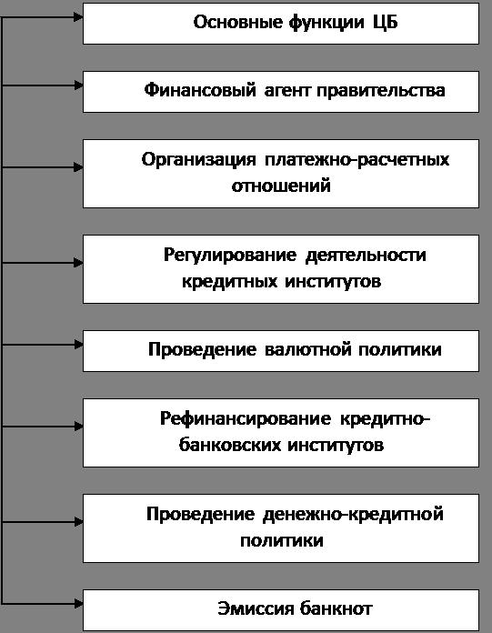 Цели и функции Центрального