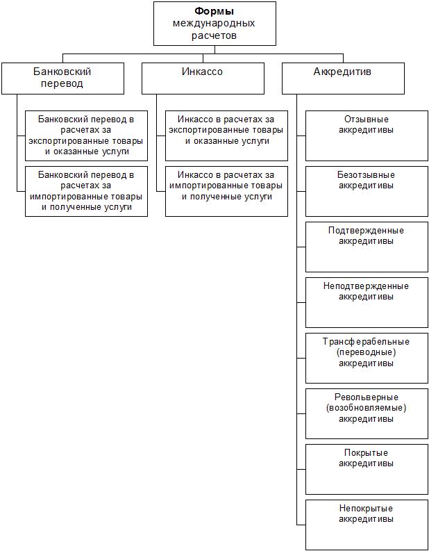 Схема форм международных